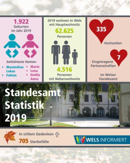 Standesamt Statistik Wels