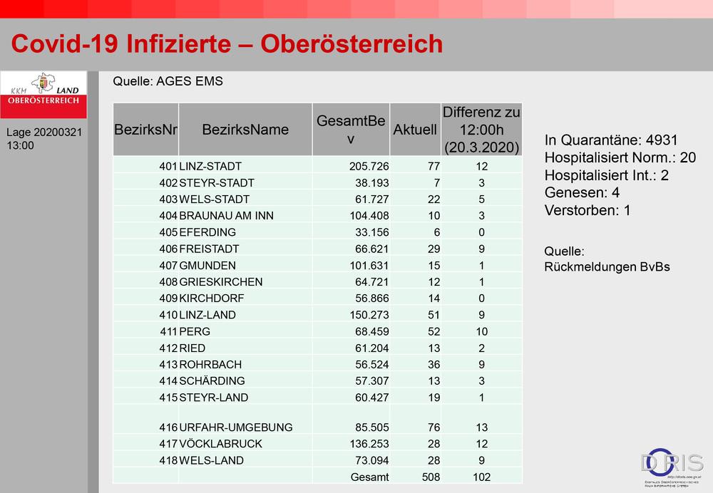 Über 100 Neuinfektionen in OÖ