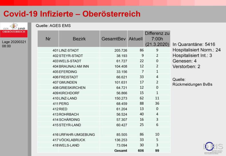 606 Infizierte in Oberösterreich