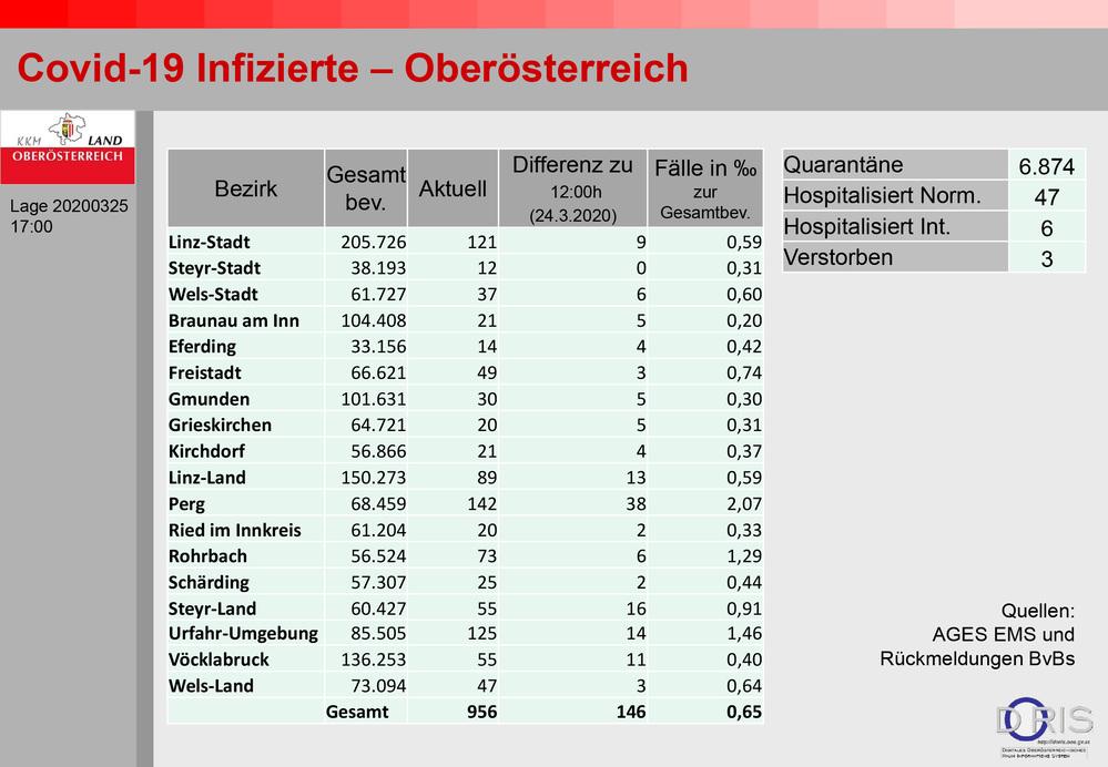 Fast 1000 Infizierte in OÖ