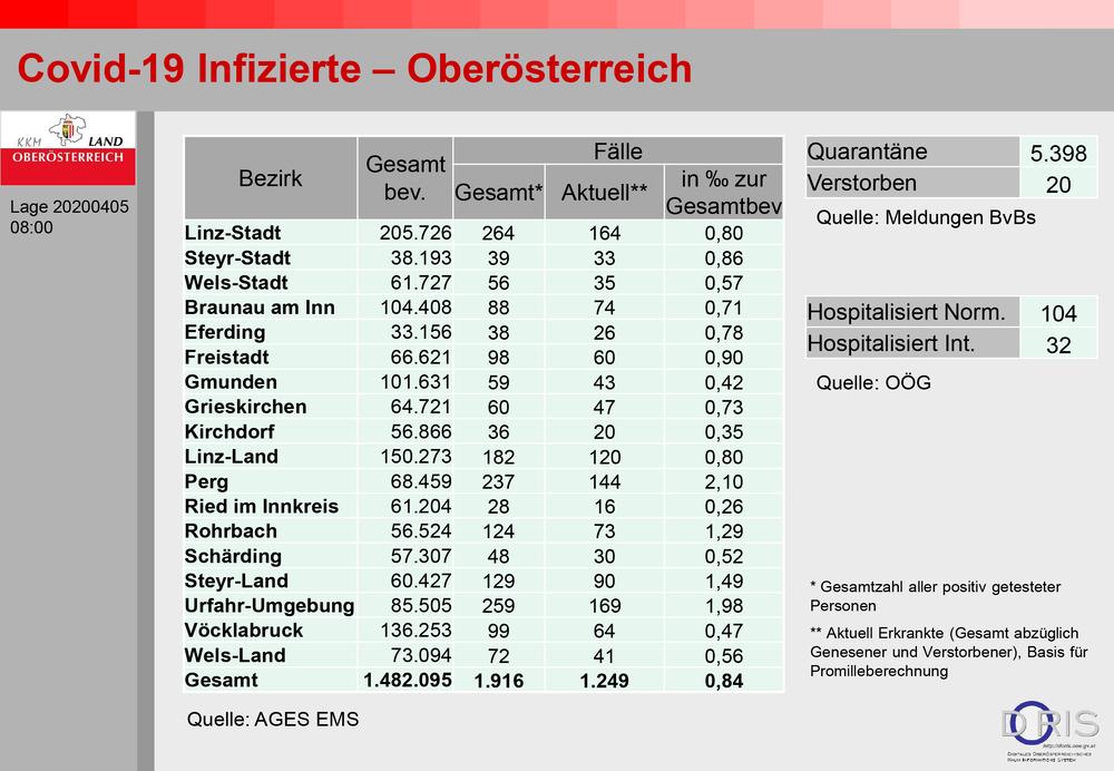 Fast 12.000 Infizierte in Österreich