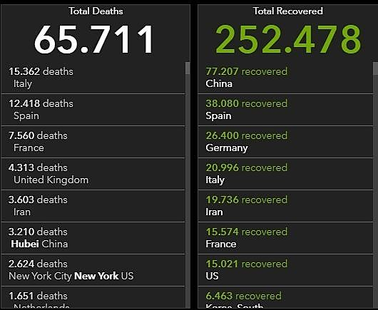 John-Hopkins-University zählt weltweit mehr als 65.000 Corona-Tote