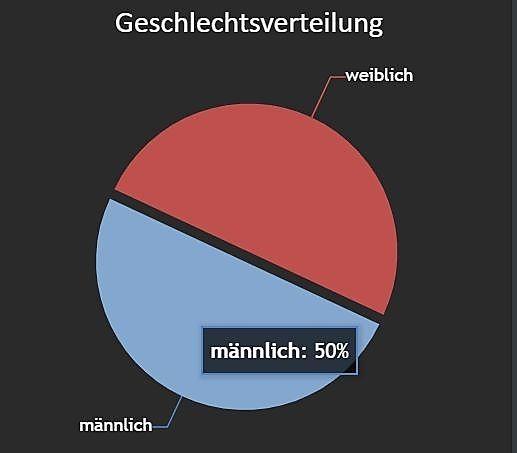 50 Prozent Frauen, 50 Prozent Männer