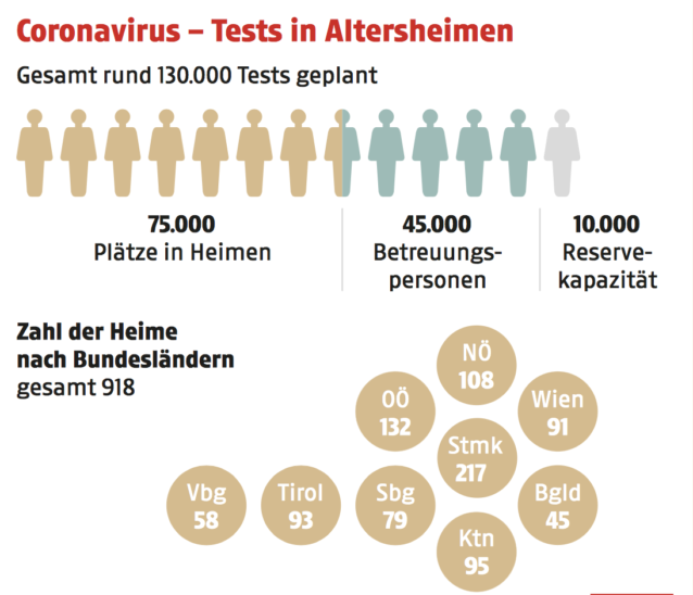 Tests in Altersheimen