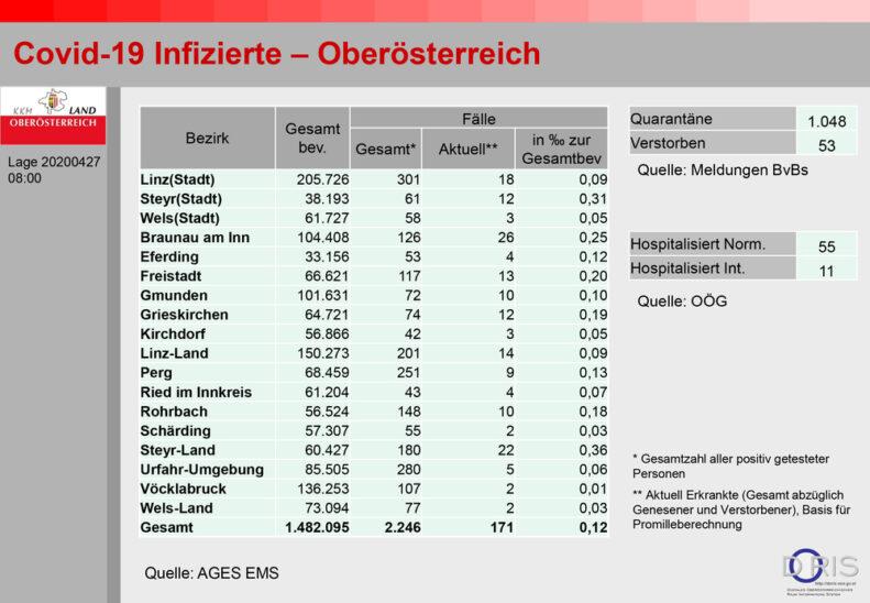Aktueller Stand der Infizierten in Oberösterreich
