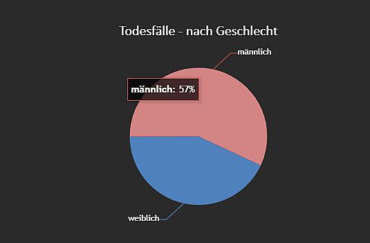 Auch in Österreich: Mehr männliche als weibliche Todesopfer