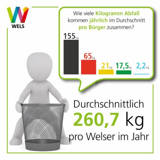 Wels Stadt Infos