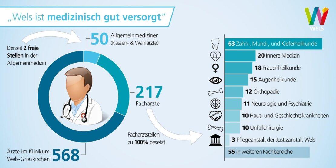 Medizinische Versorgung in Wels