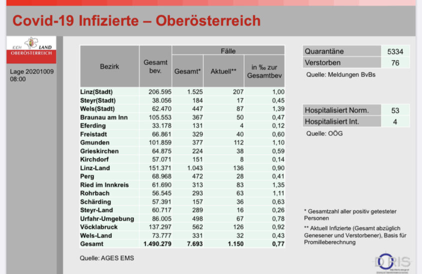 Covid-19 Infizierte in OÖ Stand 8:00