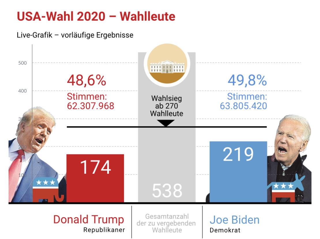 Die US-Wahl