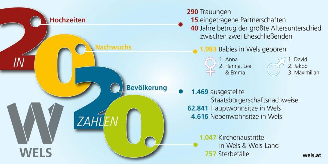Stadt Wels in Zahlen