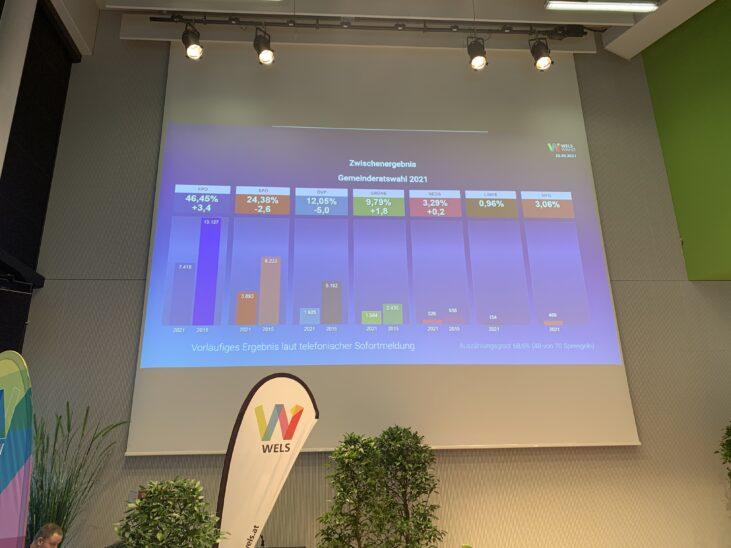 Erdrutschsieg für Rabl, Debakel für ÖVP