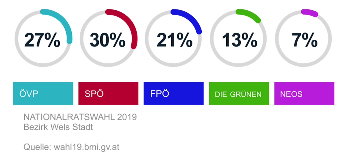 Nationalratswahl 2019 - Reaktionen aus Wels