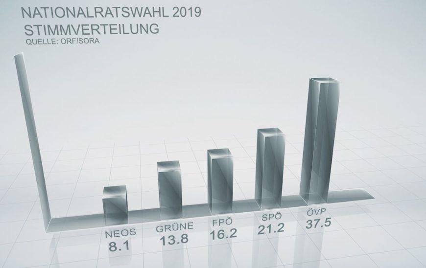 Nationalratswahl 2019 - Wie geht es in Österreich weiter?